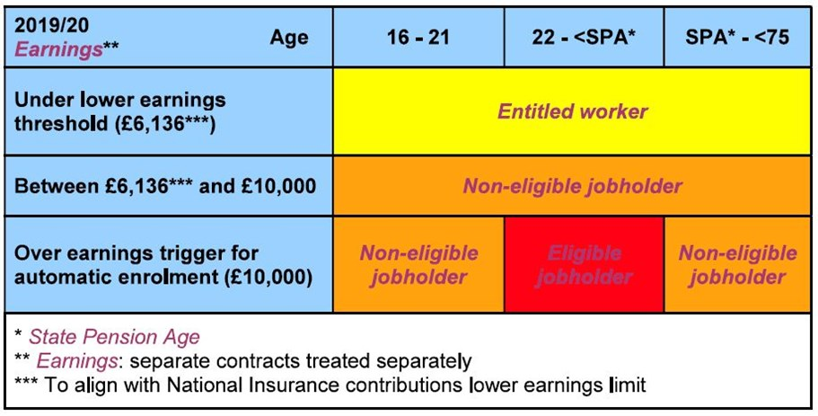 How automatic enrolment works | Shropshire County Pension Fund